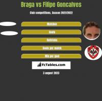 Braga vs Filipe Goncalves h2h player stats
