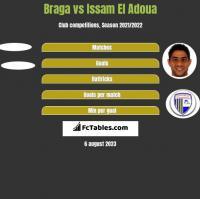 Braga vs Issam El Adoua h2h player stats