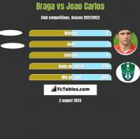 Braga vs Joao Carlos h2h player stats