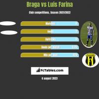 Braga vs Luis Farina h2h player stats