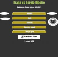 Braga vs Sergio Ribeiro h2h player stats