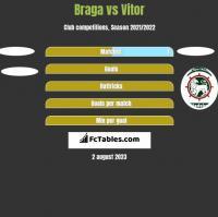 Braga vs Vitor h2h player stats