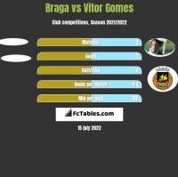 Braga vs Vitor Gomes h2h player stats