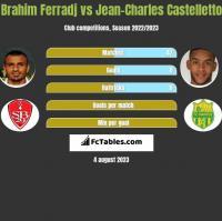 Brahim Ferradj vs Jean-Charles Castelletto h2h player stats