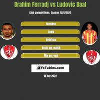 Brahim Ferradj vs Ludovic Baal h2h player stats
