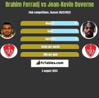 Brahim Ferradj vs Jean-Kevin Duverne h2h player stats