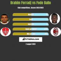Brahim Ferradj vs Fode Ballo h2h player stats