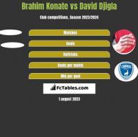 Brahim Konate vs David Djigla h2h player stats