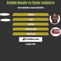 Brahim Konate vs Dylan Louiserre h2h player stats