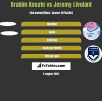 Brahim Konate vs Jeremy Livolant h2h player stats