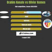 Brahim Konate vs Olivier Kemen h2h player stats