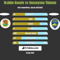 Brahim Konate vs Ousseynou Thioune h2h player stats