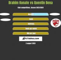 Brahim Konate vs Quentin Bena h2h player stats