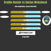 Brahim Konate vs Gaetan Weissbeck h2h player stats