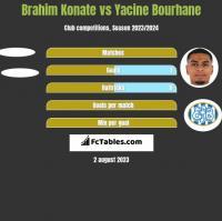 Brahim Konate vs Yacine Bourhane h2h player stats