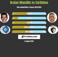 Braian Mansilla vs Carlinhos h2h player stats
