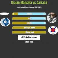 Braian Mansilla vs Carraca h2h player stats