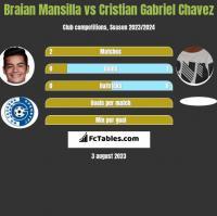 Braian Mansilla vs Cristian Gabriel Chavez h2h player stats