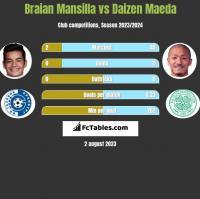 Braian Mansilla vs Daizen Maeda h2h player stats