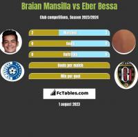 Braian Mansilla vs Eber Bessa h2h player stats