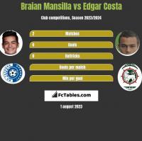 Braian Mansilla vs Edgar Costa h2h player stats