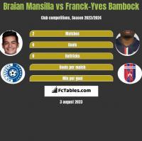 Braian Mansilla vs Franck-Yves Bambock h2h player stats