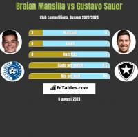 Braian Mansilla vs Gustavo Sauer h2h player stats