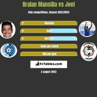 Braian Mansilla vs Joel h2h player stats