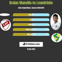 Braian Mansilla vs Leandrinho h2h player stats