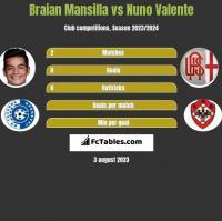 Braian Mansilla vs Nuno Valente h2h player stats