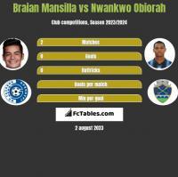 Braian Mansilla vs Nwankwo Obiorah h2h player stats
