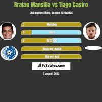 Braian Mansilla vs Tiago Castro h2h player stats