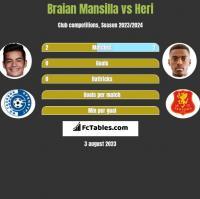 Braian Mansilla vs Heri h2h player stats