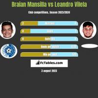 Braian Mansilla vs Leandro Vilela h2h player stats