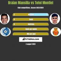 Braian Mansilla vs Tofol Montiel h2h player stats