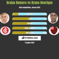 Braian Romero vs Bruno Henrique h2h player stats