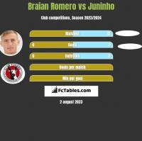 Braian Romero vs Juninho h2h player stats