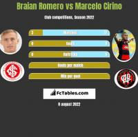 Braian Romero vs Marcelo Cirino h2h player stats