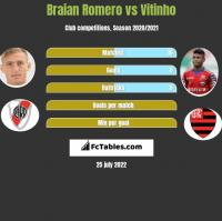 Braian Romero vs Vitinho h2h player stats