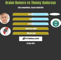 Braian Romero vs Thonny Anderson h2h player stats