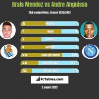 Brais Mendez vs Andre Anguissa h2h player stats