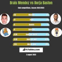 Brais Mendez vs Borja Baston h2h player stats