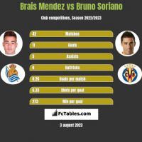 Brais Mendez vs Bruno Soriano h2h player stats