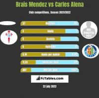 Brais Mendez vs Carles Alena h2h player stats
