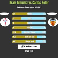 Brais Mendez vs Carlos Soler h2h player stats