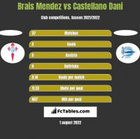 Brais Mendez vs Castellano Dani h2h player stats