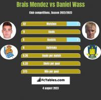 Brais Mendez vs Daniel Wass h2h player stats