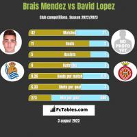 Brais Mendez vs David Lopez h2h player stats