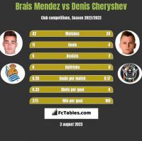 Brais Mendez vs Denis Cheryshev h2h player stats