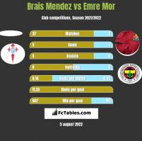 Brais Mendez vs Emre Mor h2h player stats